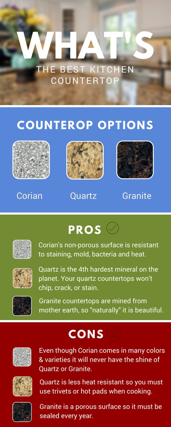 See the differences of Corian, Quartz and Granite Countertops. #infographic