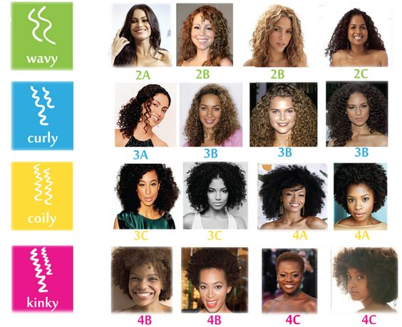 Find Your Curly Type I M A 2b 2c 3a Combo Curly Hair