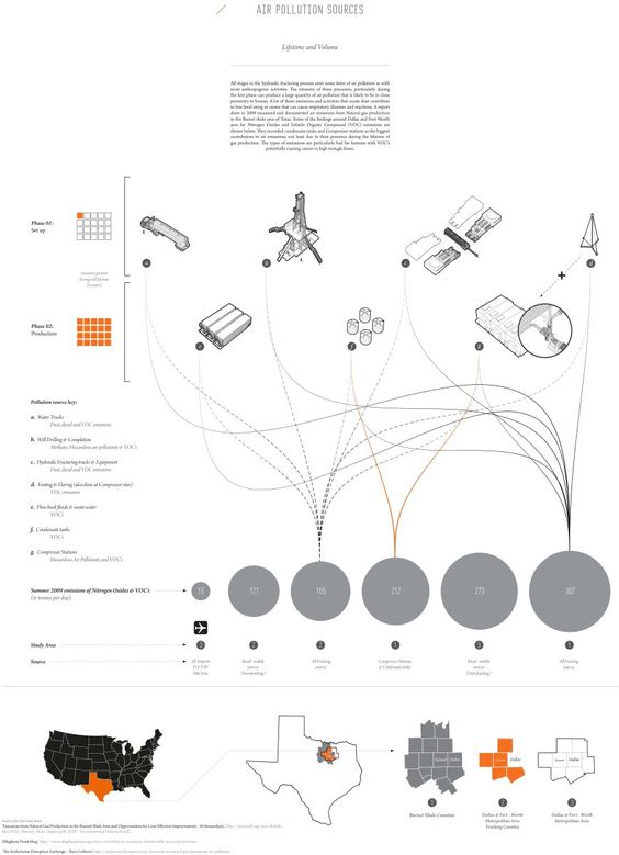 air pollution  infographic and teaching on pinterest