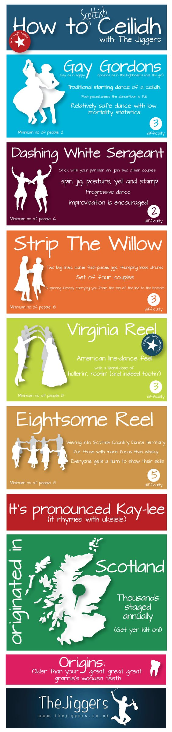 The party season is upon us with Christmas and Hogmanay coming soon and with that comes an abundance of ceilidh dances. To make sure everyone is up to scratch with their ceilidh dance moves, we created this infographic which gives you the basic guide to the best ceilidh dances. Including the best ceilidh dances, a brief description of each and difficulty rating.