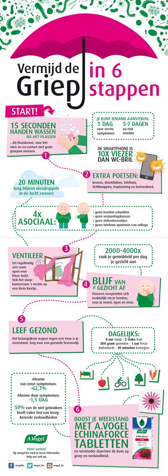 Vermijd de griep in 6 stappen. https://www.avogel.be/nl/indicaties/Vermijd-de-griep-in-6-stappen.php: