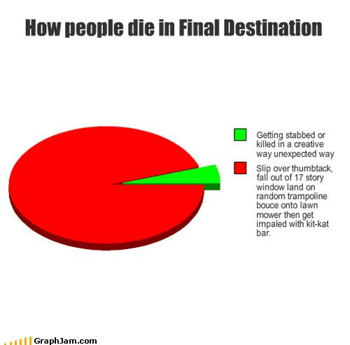 and so the final destination saga continues