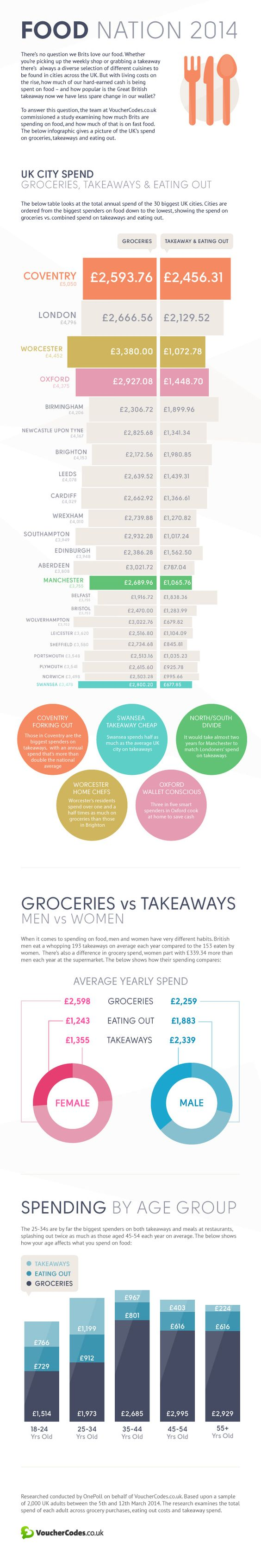 Brits spend a staggering £3,875.12 per year on food - a massive third of which is on takeways and meals out. How often do you eat out? #food #infographic