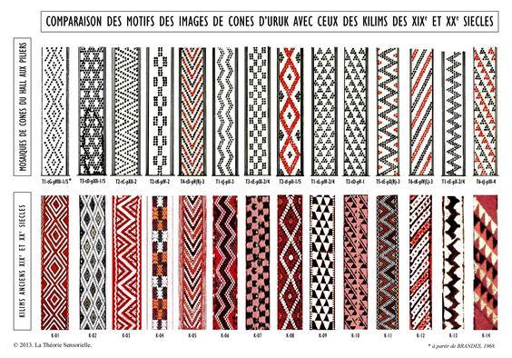 Nous pensions que les motifs géométriques des images de cônes urukéennes avaient disparu avec leurs concepteurs. Mais nous avons découvert qu'ils avaient survécu au fil des siècles à travers les kilims, des tapis dépourvus de velours, car ils sont brodés au lieu d'être noués.