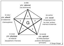 """Résultat de recherche d'images pour """"pentagramme"""":"""