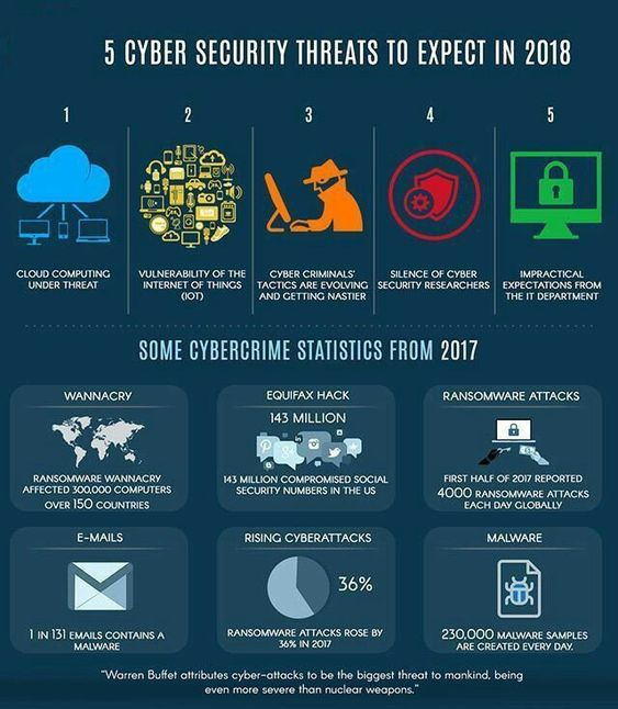 5 CyberSecurity Threats to Expect in 2018