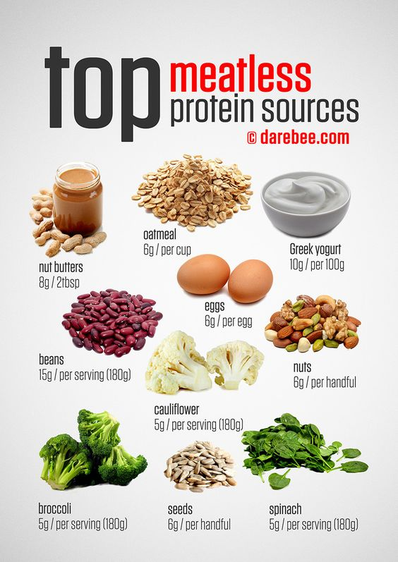 Top Meatless / Vegetarian Protein Sources