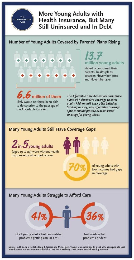 Healthcare Infographic Young Uninsured And In Debt Why Young