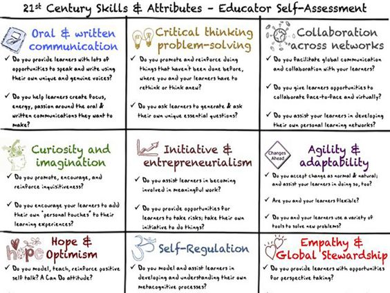 Are You A Whole Teacher? A Self-Assessment To Understand Real - leadership self assessment
