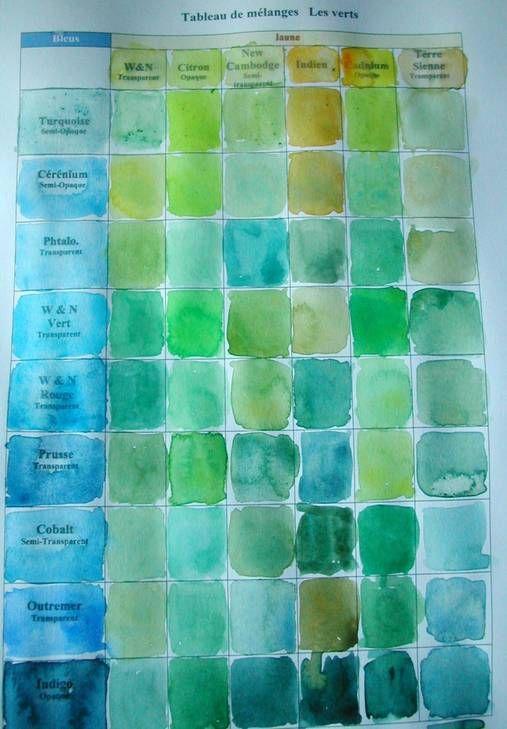 Comment Obtenir De Jolis Verts En Aquarelle Melanges Ou Verts Du