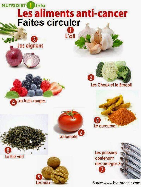 Nirvana-Santé: Tableau en images des aliments anti-cancer