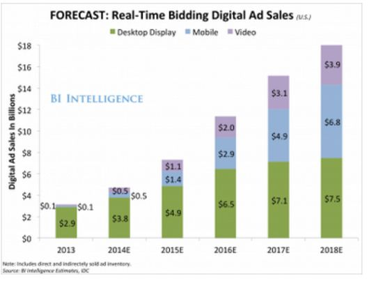 TV advertisingAdvertising spendMedia Outlook PwC - sales forecast