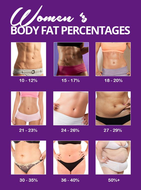 #BodyFatPercentages Images of different women's body fat percentages.   http://1-weightloss.com/body-fat-dietary-overview/: