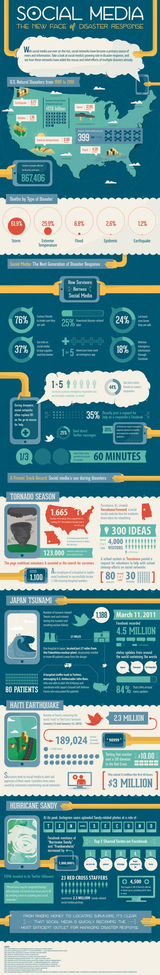 Social Media in Disaster Response Infographic by the University of San Francisco.