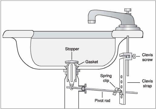 5 Natural Ways To Unclog A Bathroom Sink Hiller How To Bathroom Sink Stopper Bathroom Sink Plug Bathroom Sink Drain Stopper