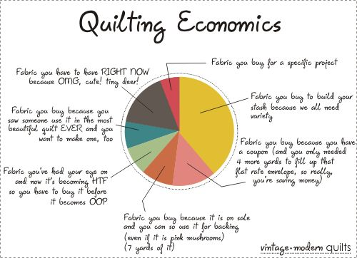 Quilting Economics Pie Chart
