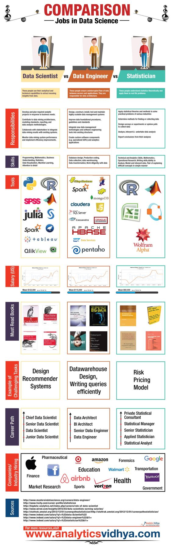 311 best Data Science & Analytics Infographics images on Pinterest ...