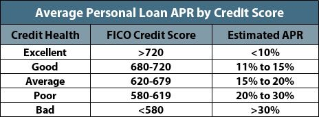 Best Personal Loans For Average Credit Payday Loans Online Personal Loans Credit Score