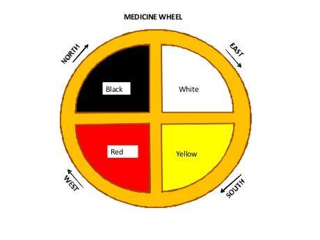 medicinewheel2 medicinhjul pinterest