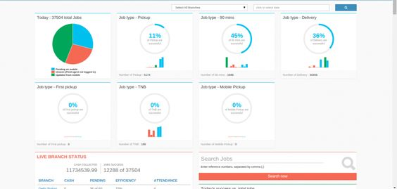 7 best Field Service Management Software images on Pinterest - copy blueprint medicines analyst coverage