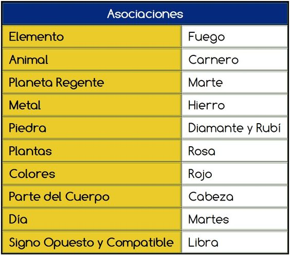 Tabla de correspondencias de Aries