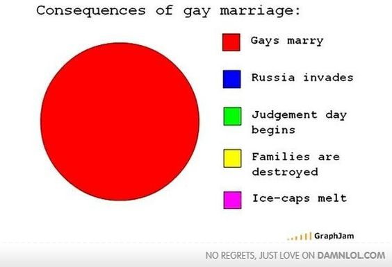 The consequences of gay marriage.