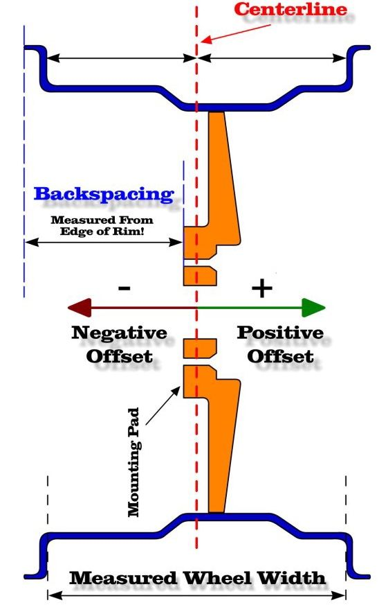 Offset Backspacing Explained In A Diagram Automotive Repair Wheels And Tires Street Rods Trucks