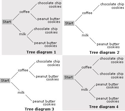 Probability tree diagram notes