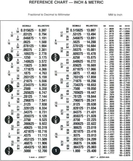 Hex Nut Size Chart Metric Nut Size Chart shop Pinterest - decimal conversion chart