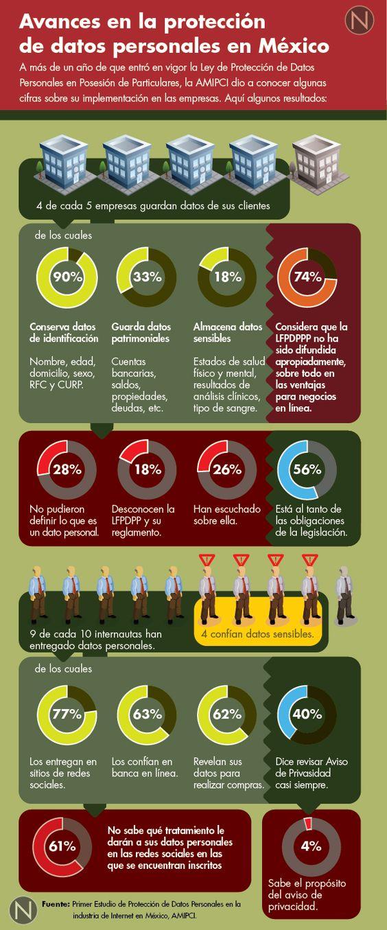 Los datos duros y rudos de la Ley de privacidad de datos. Infografia de @vraymar A LEER GENTE