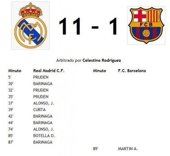 La Mayor Goleada En El Clasico Real Madrid Vs Barcelona En Taringa Real Madrid History Real Madrid Real Madrid Football