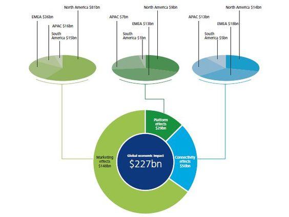 ...zo blijkt uit onderzoek dat is gedaan door Deloitte. Het bureau rekent voor Nederland overigens wel op een verlies van 2 tot 3 miljoen banen.