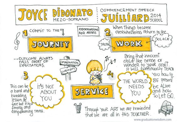 graduation quotes and sketchnotes from Jim Carreyu0027s Commencement - valedictorian speech examples