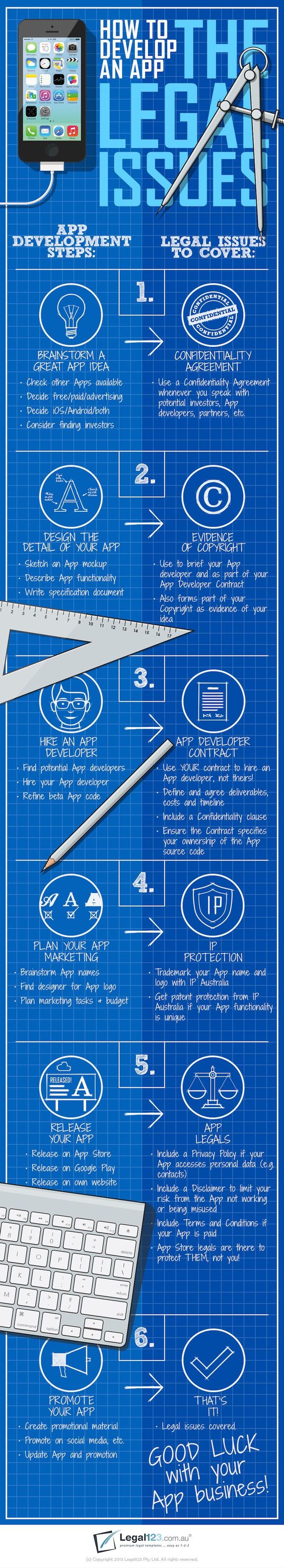 How to develop an with big considerations to the legal aspects #infographic #software