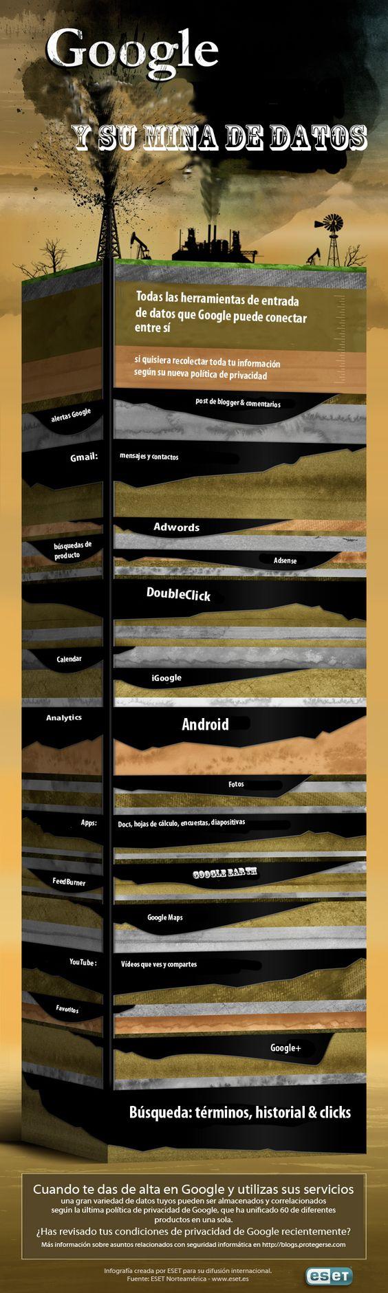 Todo lo que Google sabe de ti – infografía