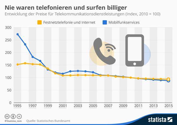 Infografik: Nie waren telefonieren und surfen billiger | Statista