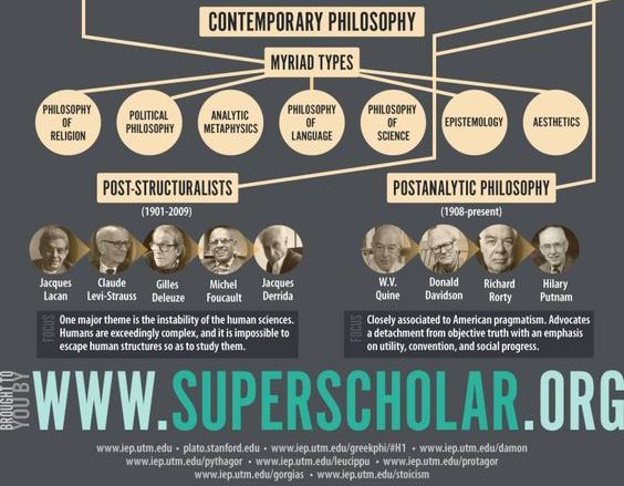 (8 of 8) The History of Philosophy: Contemporary Philosophy  Source: www.superscholar.org