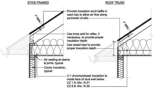 Attic Insulation Ceilings Installation Instructions Attic Renovation Attic Remodel Attic Flooring