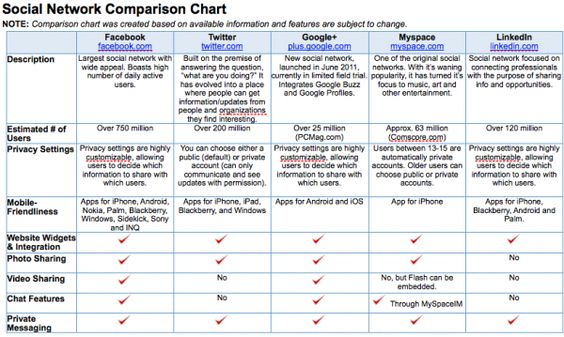 social network comparison chart Social Media comparison - Comparison Chart Template Word