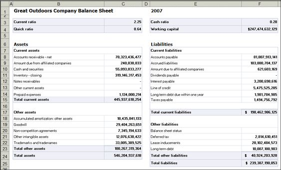 balance sheet and balances profitability ratios Start studying finance ch 4 learn and ebitda coverage ratios, as well as the profitability those ratios that examine balance sheet figures will.