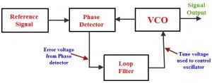 This article covers about phase locked loop system, it is a control system frequently used in the communication systems with few applications of the PLL. #engineeringstudents #electricalengineering #electronicsengineering http://goo.gl/QG73DC