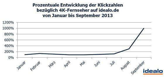 Prozentuale Entwicklung der Klickzahlen bzgl. 4K-Fernseher auf idealo.de von Jan. bis Sept. 2013