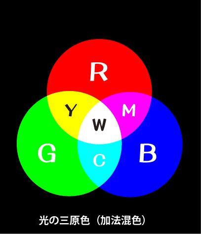 は rgb の カラー の 小さな 点 状 もしくは 線状 の ...