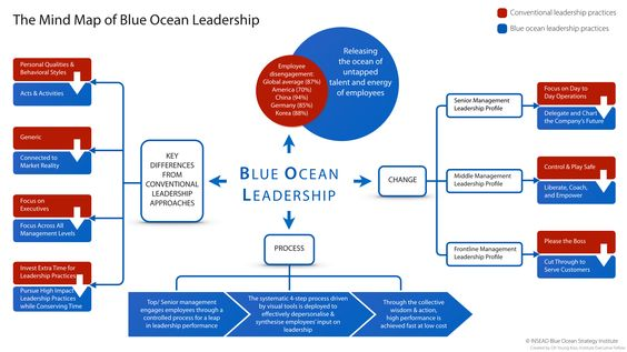 The Mind Map of Blue Ocean Leadership | INSEAD Knowledge