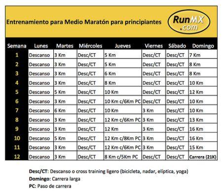 Programa de entrenamiento para un Medio Maratón (21K) - RunMX