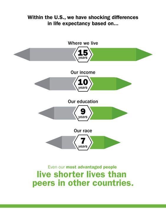Healthiest Nation Infographic