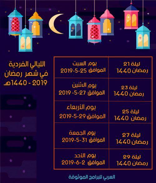 موعد ليلة القدر 2019 في الدول العربية أدعية ورمزيات ليلة القدر وفضل العشر الأواخر من رمضان Laylat Al Qadr Night