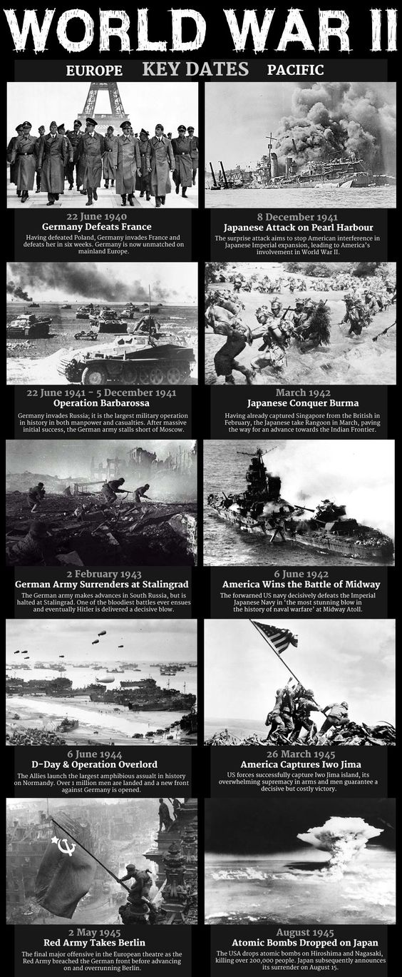 What're some good research paper topics about World War II?