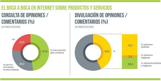 El boca a boca en Internet sobre productos y servicios