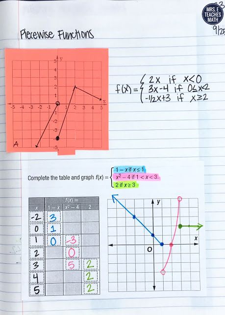 This Piecewise Functions Foldable Was Great In My Student S Interactive Notebooks The No Algebra Interactive Notebooks Interactive Notebooks Teaching Algebra
